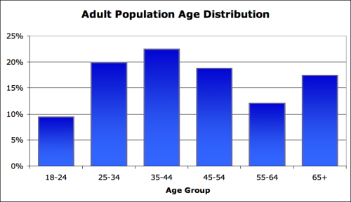 distribution by age group