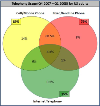Telephone usage chart
