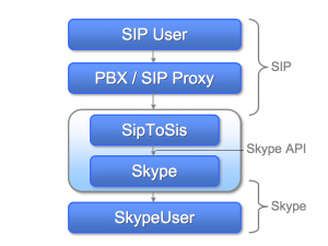 Hands on with SipToSis SIP / Skype gateway