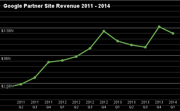 Google adsense decline a blip or trend?
